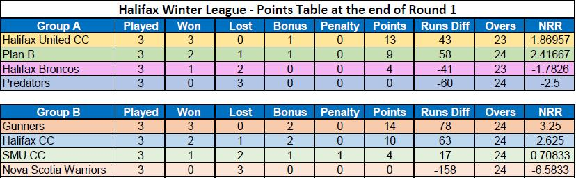 Halifax Winter League 2019 Points Table after Round 1
